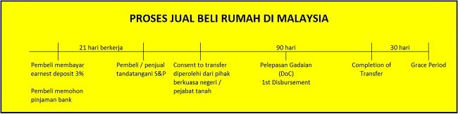proses-jual-beli-rumah-malaysia